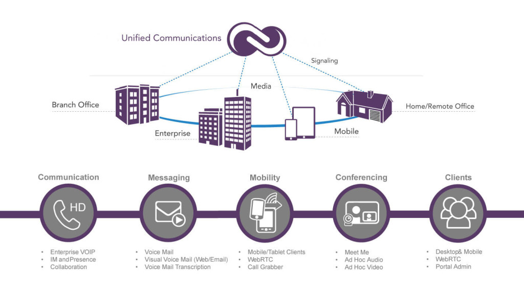 unified_communications
