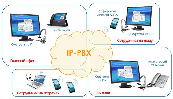 f4ddec5cd7a Объединение IP Телефония