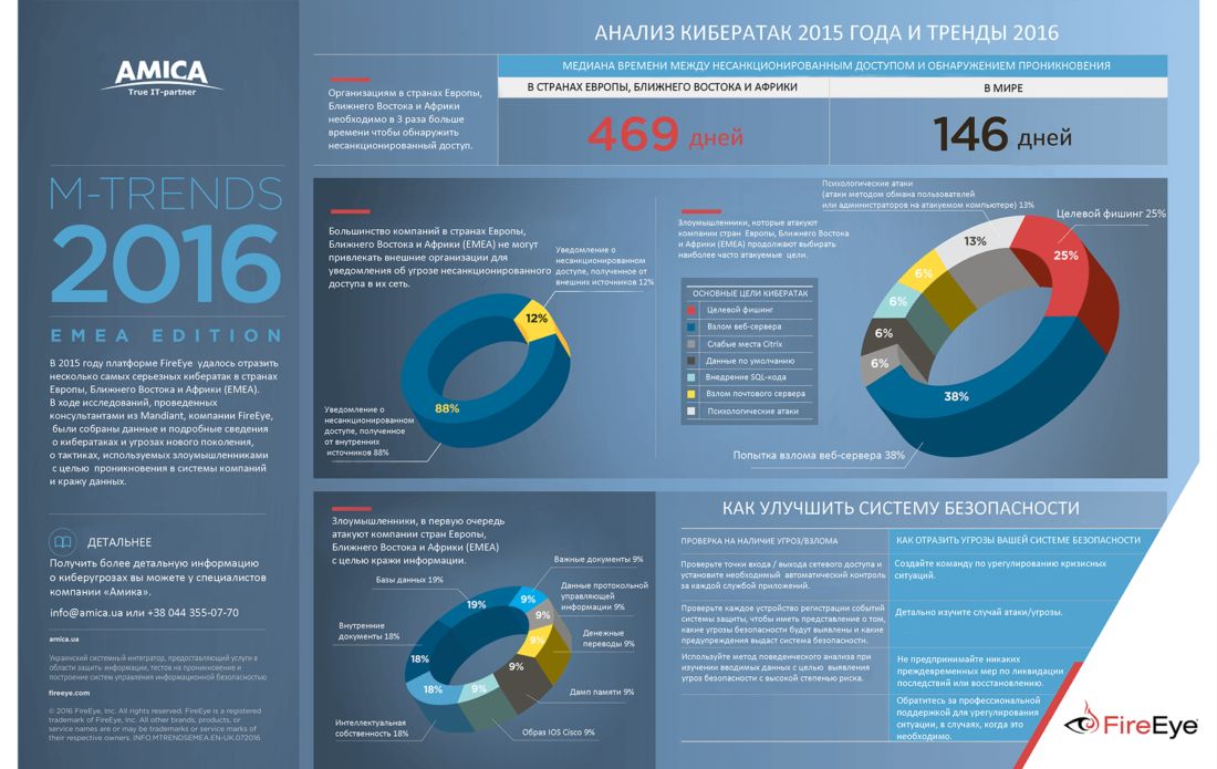 Amica cybersecurity trends 2016