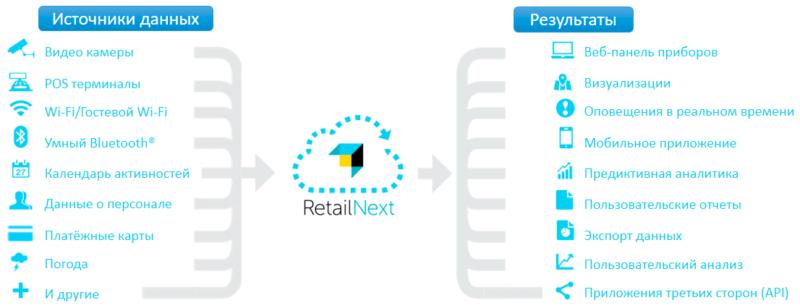 Интеграции RetailNext