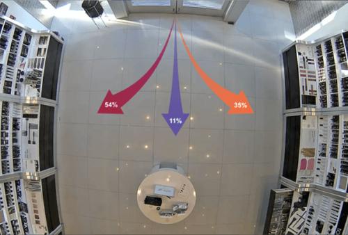 Анализ поведения посетителей