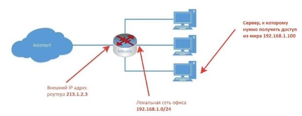 картинка схема подключения оборудования