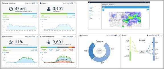 революционное решение от компании Cisco, которое собирает статистику и анализирует данные о местоположении устройств сетей Wi-Fi